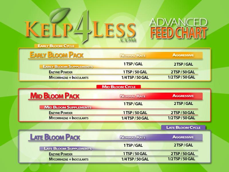 Advanced Feed Chart