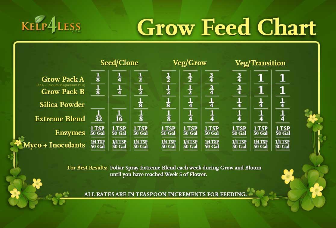 Grow Feed Chart