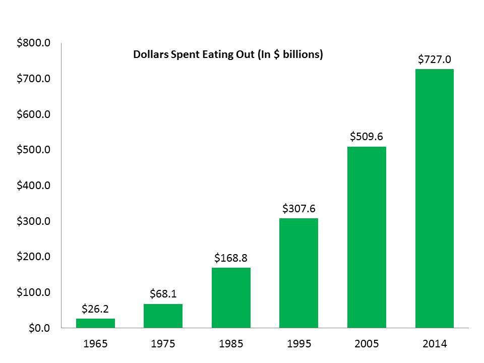 EatOutExpenditures