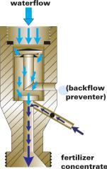 hozonwaterflow