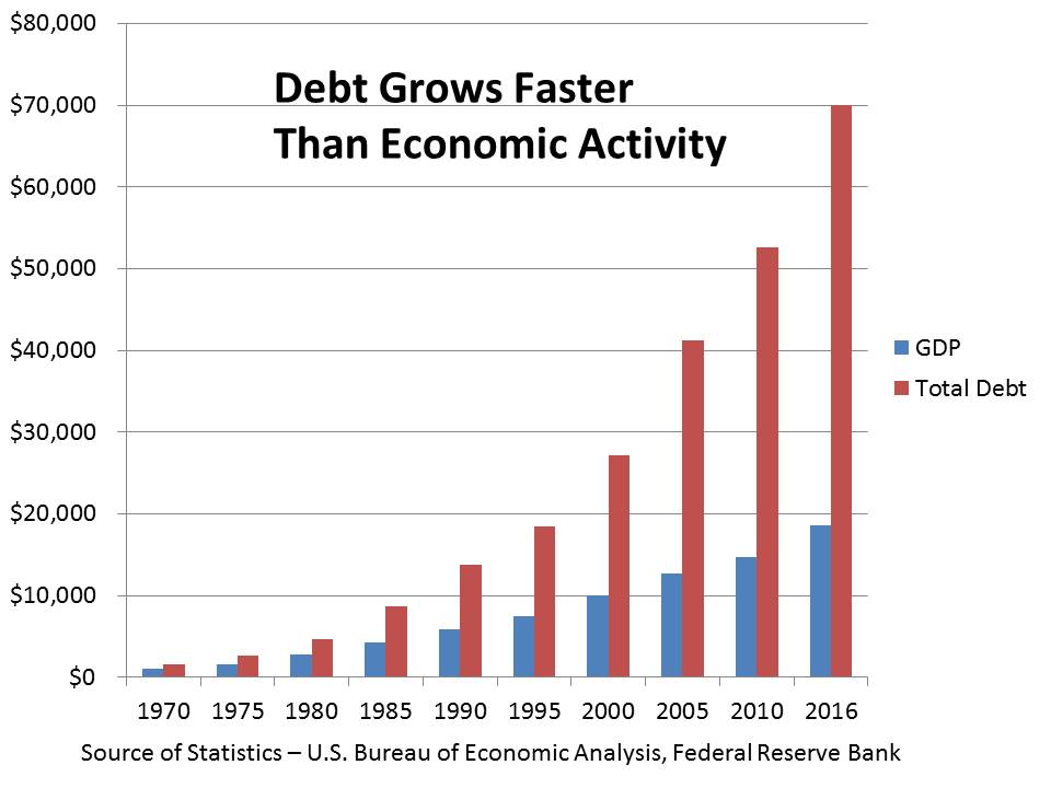 debt-gdp-growth