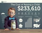 How Is Your Child-Rearing Budget?