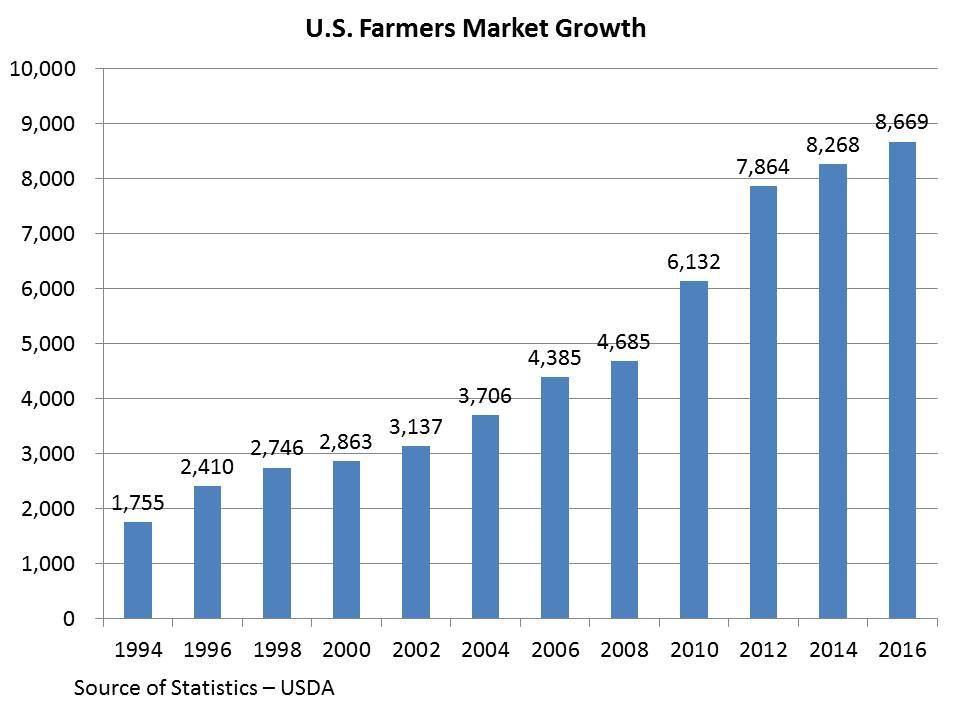 Farmers Market Growth