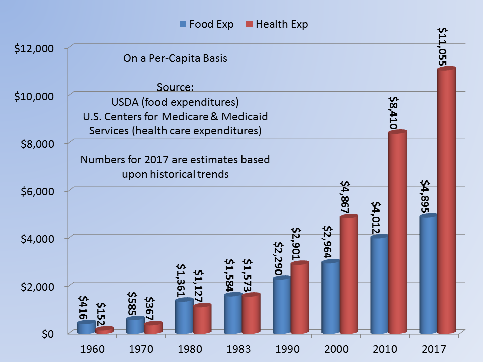 Food.Health.GraphPerCapital