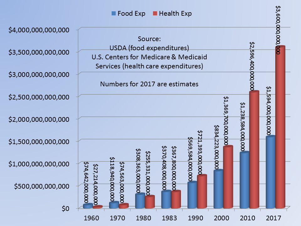 Food.Health.Graph