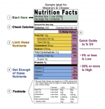 Can You Believe Food Labels?